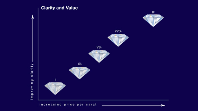 GIA clarity chart