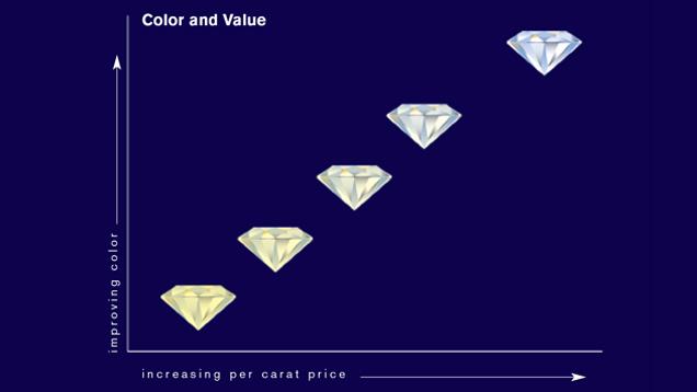 Clarity value chart